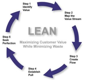 lean-six-sigma-process-flow