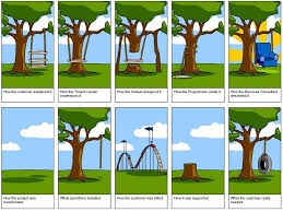 https://www.tamingdata.com/wp-content/uploads/2010/07/tree-swing-project-management-large.png